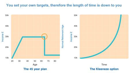 Kleeneze 'employment trap' Graph